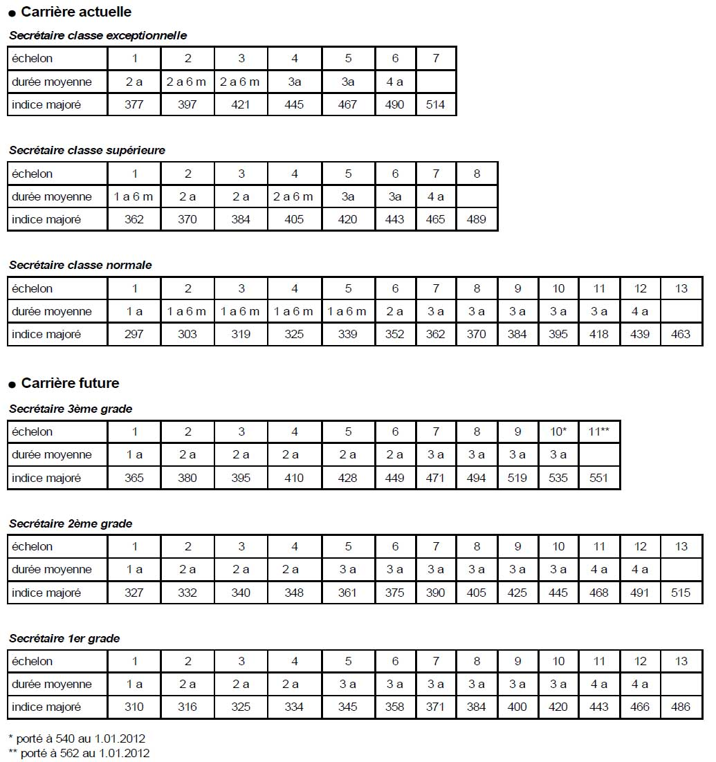 indice majoré fonction publique